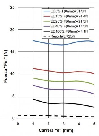 ER25-C