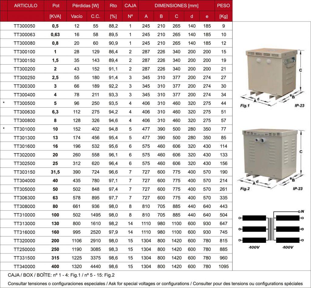 Tablas de Transformadores Trifásicos IP-23