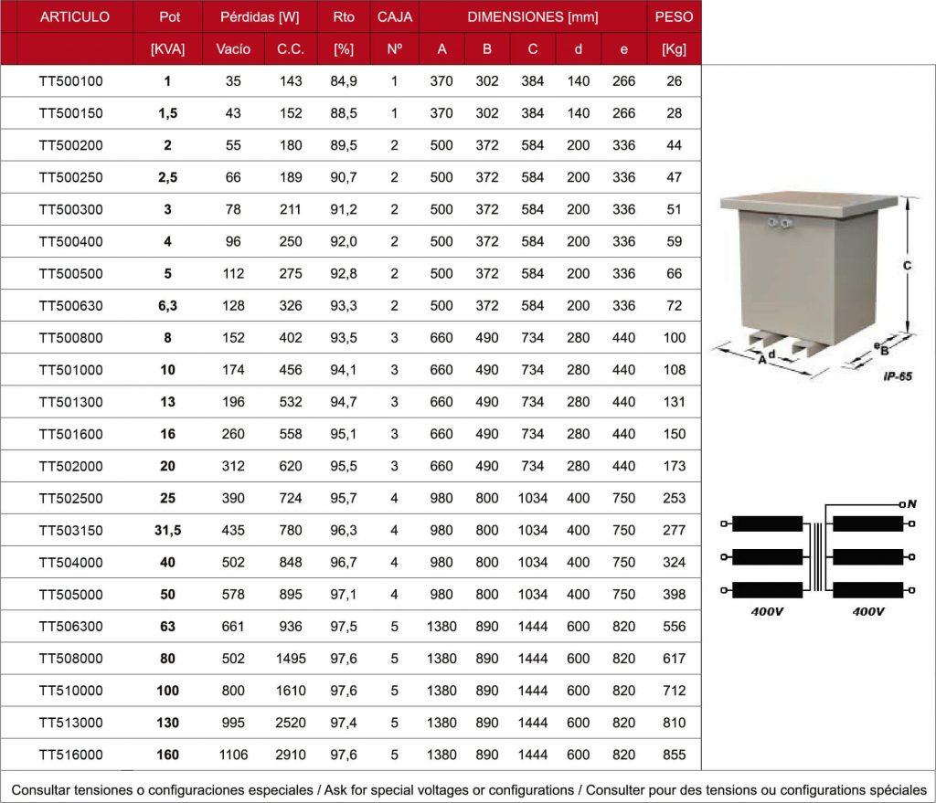 Tablas de Transformadores Trifásicos IP-65
